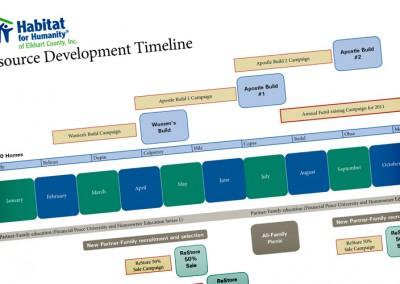 Habitat Plan
